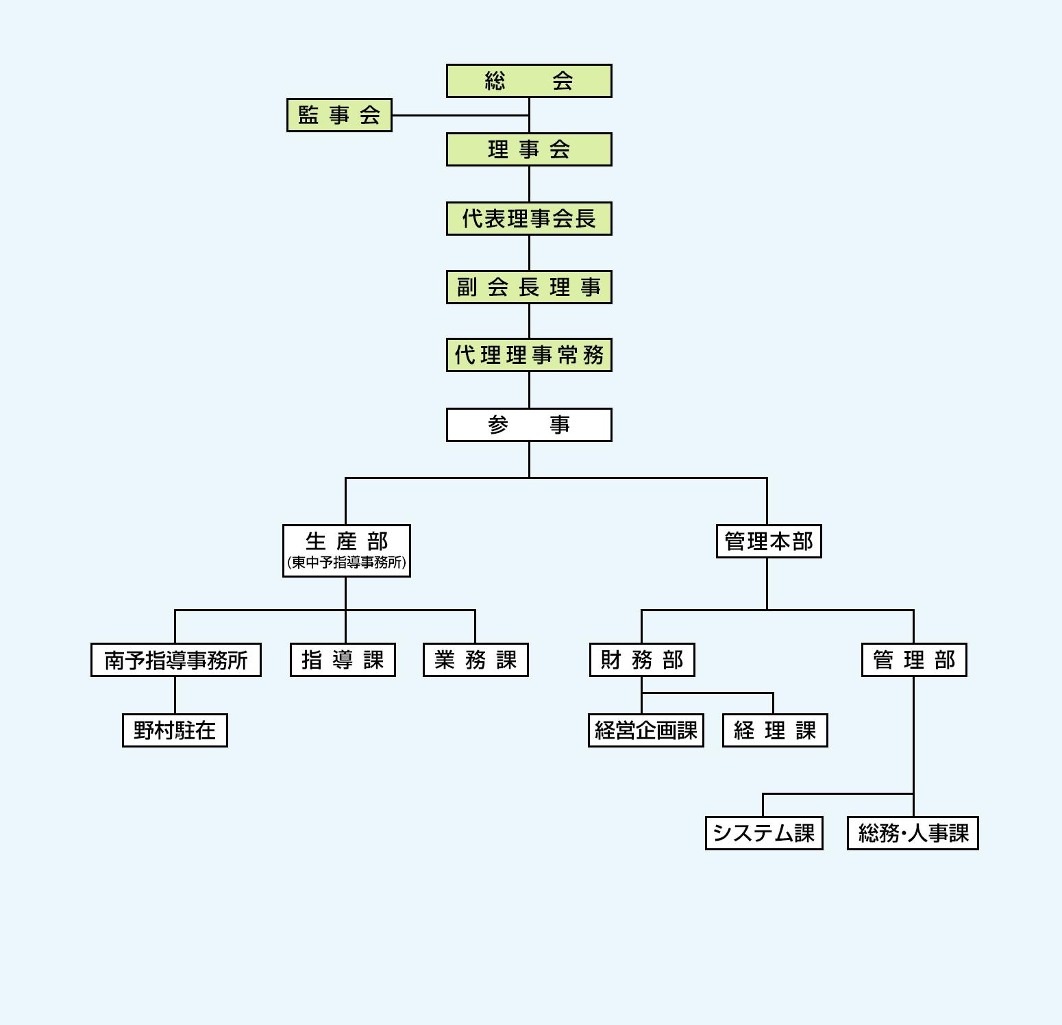 図:組織図