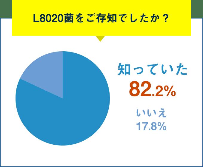 Q.L8020菌をご存知でしたか?知っていた 82.2%