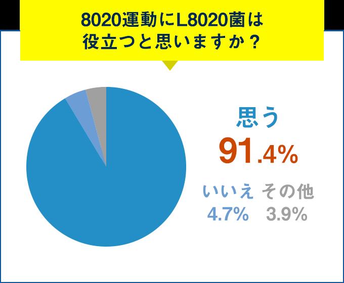 Q.8020運動にL8020菌は役立つと思いますか?思う 91.5%