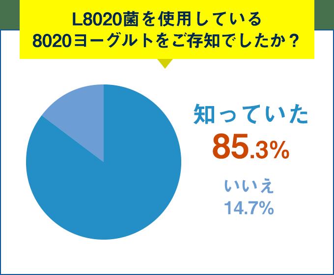 Q.L8020菌を使用している8020ヨーグルトをご存知でしたか?知っていた 85.3%