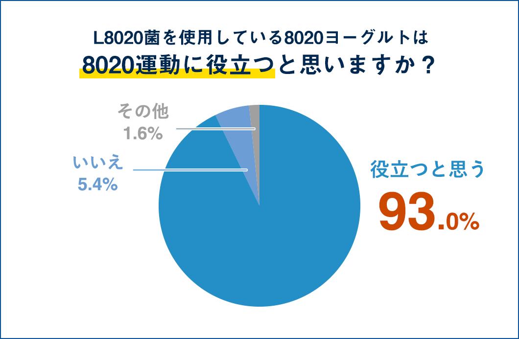 Q.L8020菌を使用している8020ヨーグルトは8020運動に役立つと思いますか?役立つと思う 93.0%