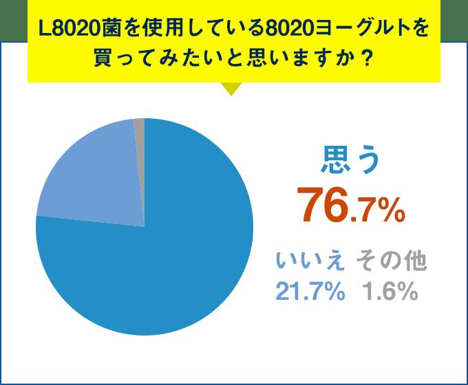 Q.L8020菌を使用している8020ヨーグルトを買ってみたいと思いますか?思う 76.7%