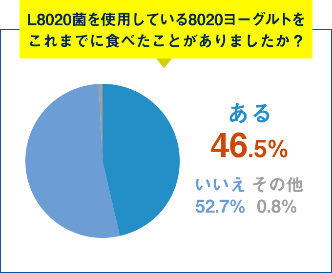 Q.L8020菌を使用している8020ヨーグルトをこれまでに食べたことがありましたか?ある 46.5%