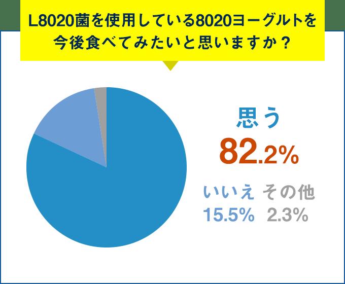 Q.L8020菌を使用している8020ヨーグルトを今後食べてみたいと思いますか?思う 82.2%