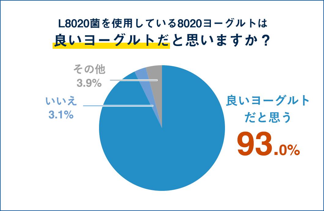 Q.L8020菌を使用している8020ヨーグルトは良いヨーグルトだと思いますか?良いヨーグルトだと思う 93.0%