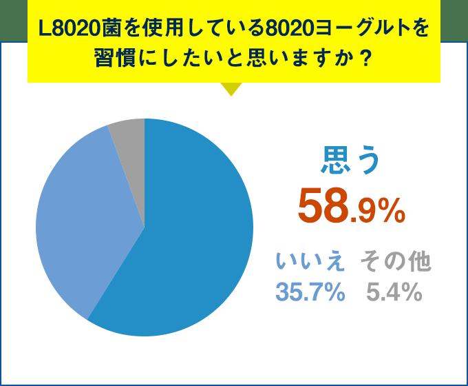 Q.L8020菌を使用している8020ヨーグルトを習慣にしたいと思いますか?思う 58.9%
