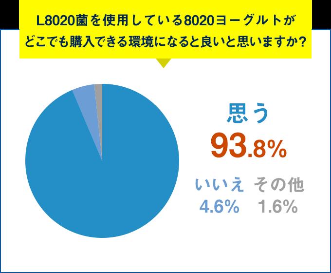 Q.L8020菌を使用している8020ヨーグルトがどこでも購入できる環境になると良いと思いますか?思う 93.8%