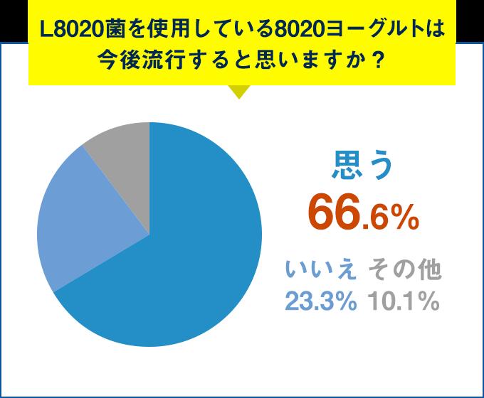 Q.L8020菌を使用している8020ヨーグルトは今後流行すると思いますか?思う 66.7%