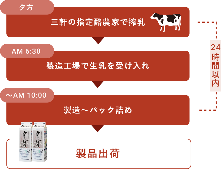 イメージ:搾乳から製品出荷まで